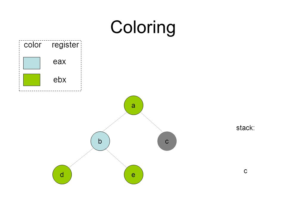Coloring b ed eax ebx color register a stack: c c