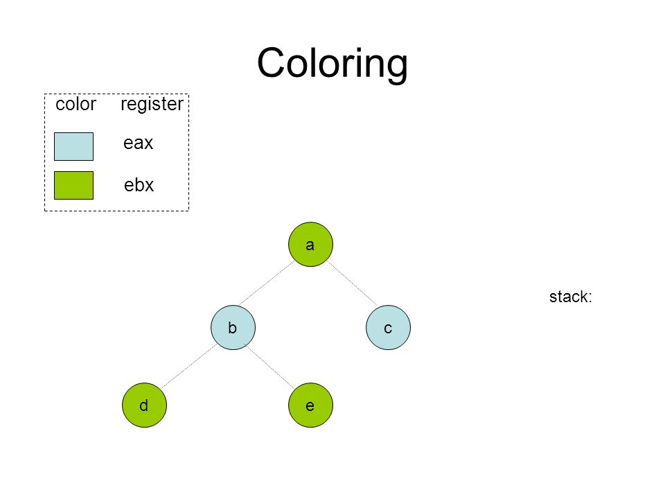 Coloring b ed eax ebx color register a stack: c