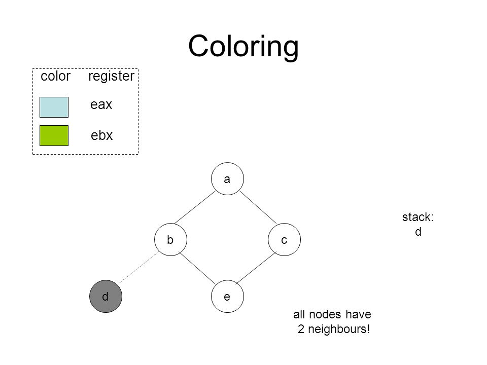 Coloring b ed eax ebx color register a c stack: d all nodes have 2 neighbours!