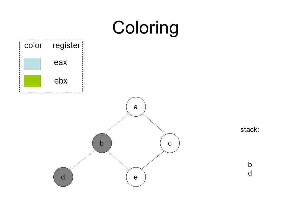 Coloring b ed eax ebx color register a c stack: b d
