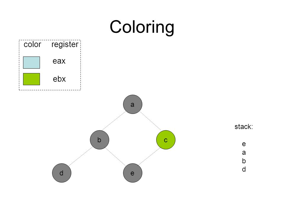 Coloring b ed eax ebx color register a c stack: e a b d
