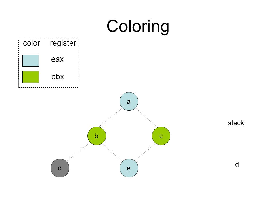 Coloring b ed eax ebx color register a c stack: d
