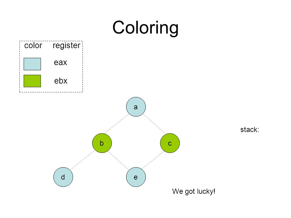 Coloring b ed eax ebx color register a c stack: We got lucky!