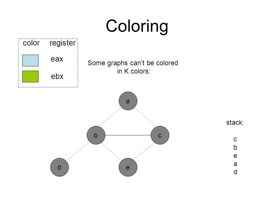 Coloring b ed eax ebx color register a c stack: c b e a d Some graphs can't be colored in K colors: