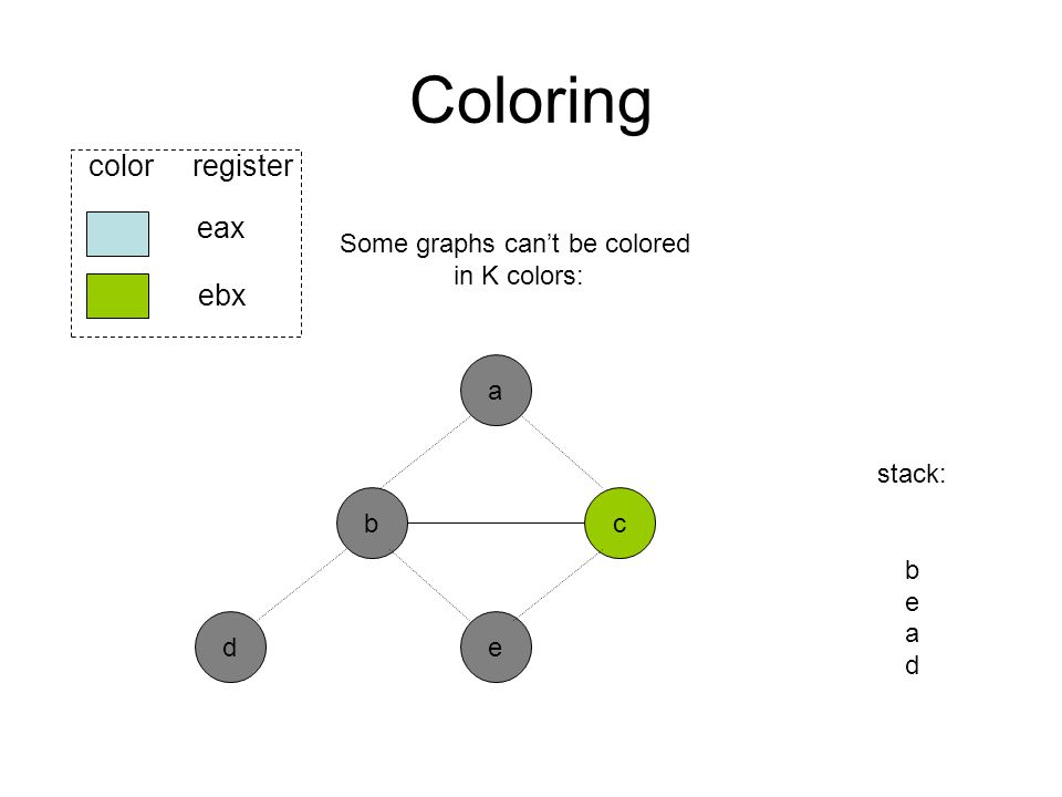 Coloring b ed eax ebx color register a c stack: b e a d Some graphs can't be colored in K colors:
