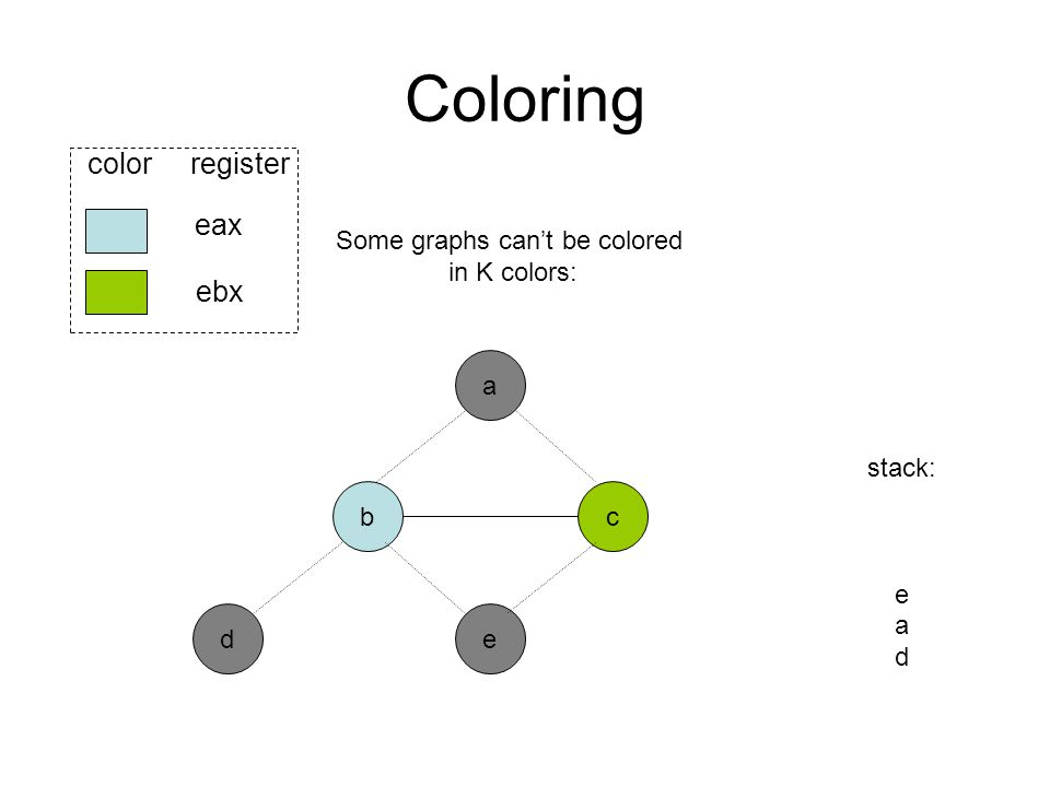 Coloring b ed eax ebx color register a c stack: e a d Some graphs can't be colored in K colors: