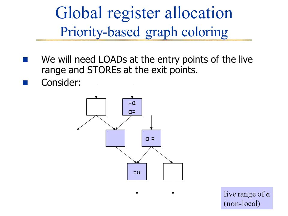 8 Global register allocation Priority-based graph coloring We will need LOADs at the entry points of the live range and STOREs at the exit points.