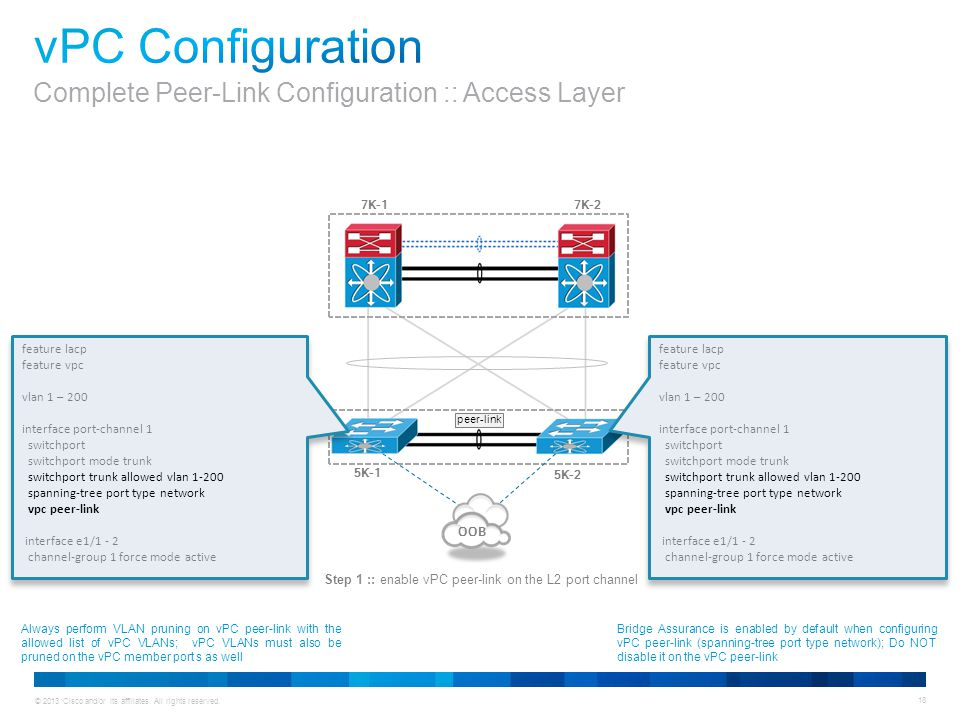 © 2013 Cisco and/or its affiliates. All rights reserved. 18 feature lacp feature vpc vlan 1 – 200 interface port-channel 1 switchport switchport mode