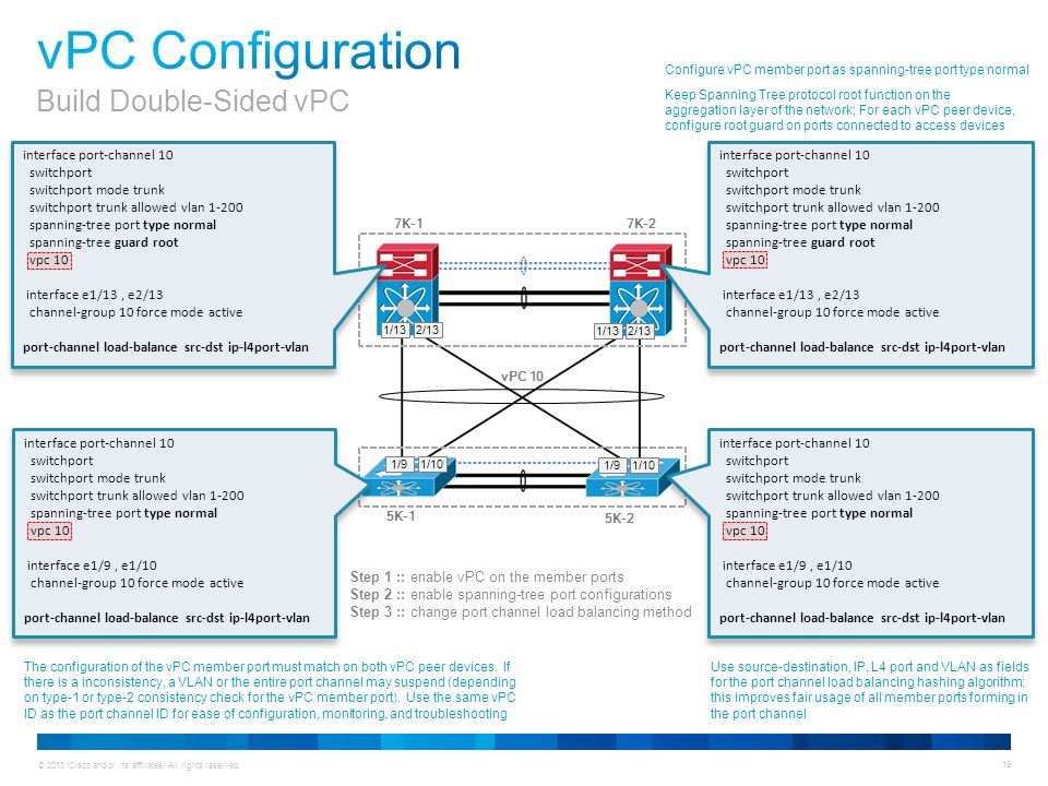 © 2013 Cisco and/or its affiliates. All rights reserved. 19 interface port-channel 10 switchport switchport mode trunk switchport trunk allowed vlan 1