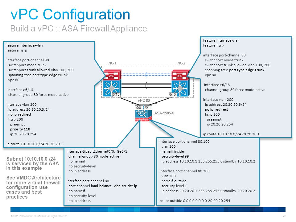 © 2013 Cisco and/or its affiliates. All rights reserved. 23 feature interface-vlan feature hsrp interface port-channel 80 switchport mode trunk switch