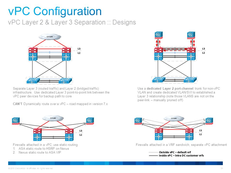 © 2013 Cisco and/or its affiliates. All rights reserved. 24 Separate Layer 3 (routed traffic) and Layer 2 (bridged traffic) infrastructure. Use dedica