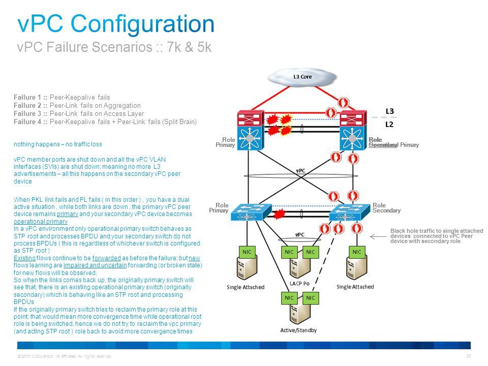 © 2013 Cisco and/or its affiliates. All rights reserved. 26 Failure 1 :: Peer-Keepalive fails Failure 2 :: Peer-Link fails on Aggregation Failure 3 ::