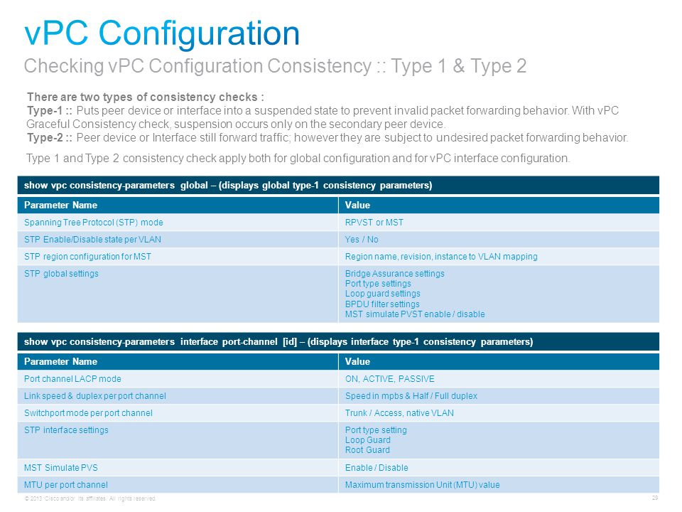 © 2013 Cisco and/or its affiliates. All rights reserved. 29 There are two types of consistency checks : Type-1 :: Puts peer device or interface into a