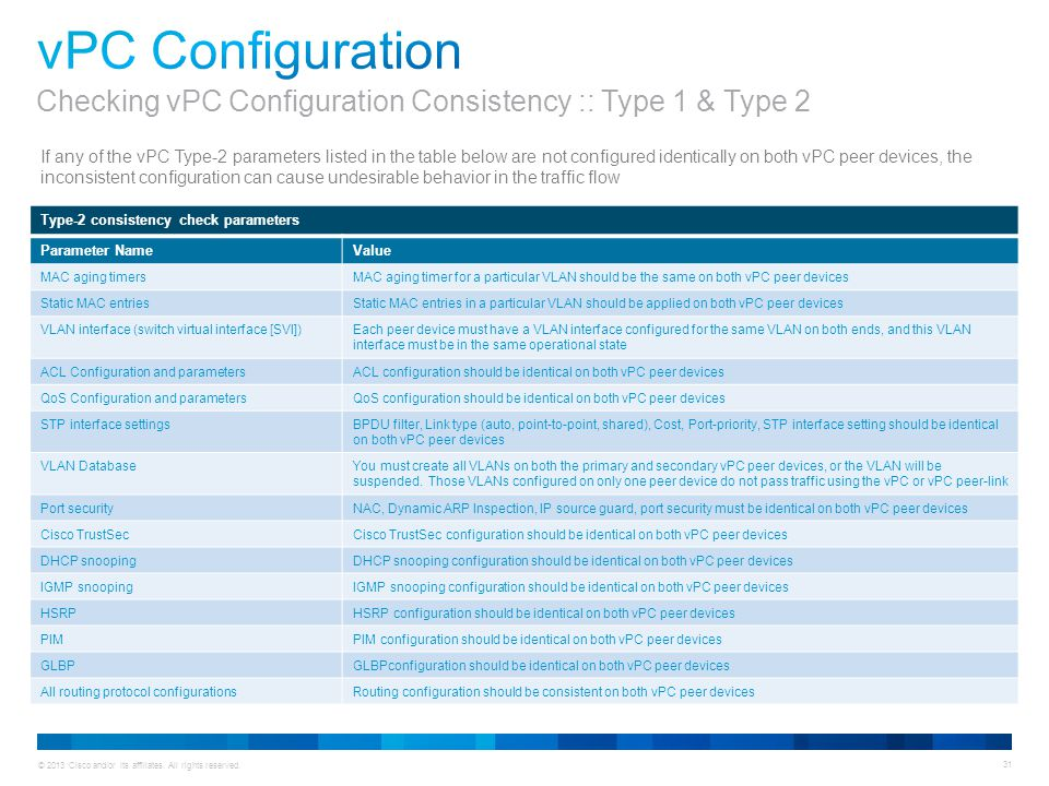 © 2013 Cisco and/or its affiliates. All rights reserved. 31 If any of the vPC Type-2 parameters listed in the table below are not configured identical