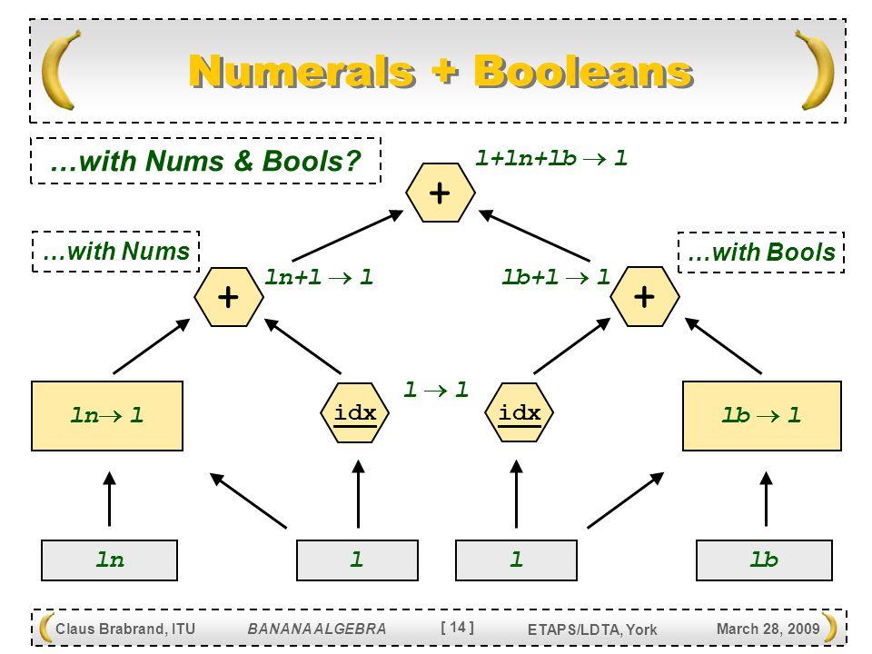 [ 14 ] Claus Brabrand, ITU BANANA ALGEBRA March 28, 2009 ETAPS/LDTA, York Numerals + Booleans l lb  l idx + lb+l  l l  ll  l lb l ln  l idx + ln+l  l ln + l+ln+lb  l …with Nums …with Bools …with Nums & Bools