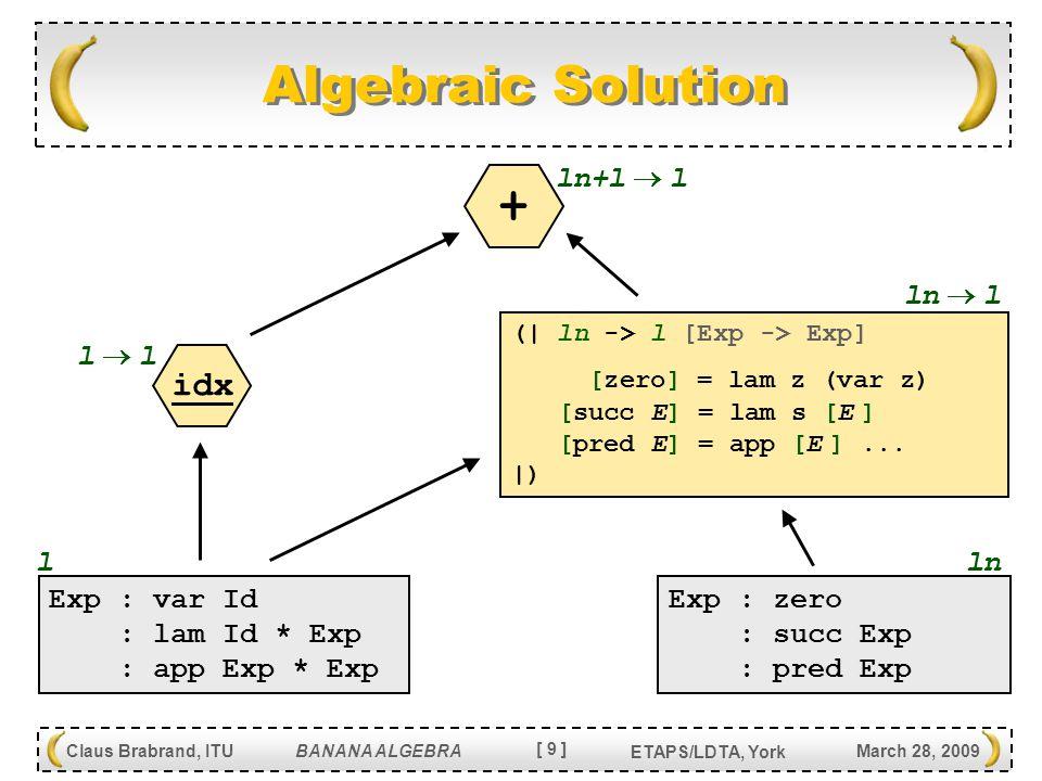 [ 20 ] Claus Brabrand, ITU BANANA ALGEBRA March 28, 2009 ETAPS/LDTA, York FUN Usage Statistics Usage statistics (245x operators) in FUN : 58x { …cfg… } Constant languages 51x file.l Language inclusions 28x L + L Language additions 23x v Language variables 17x ( L  L [  ] c ) Constant transformations 17x X + X Transformation additions 14x file.x Transformation inclusions 10x let-in Local definitions 9x idx(L) Identity transformations 8x X X Compositions 4x L \ L Language restriction 4x w Transformation variables 2x src(X) Source extractions
