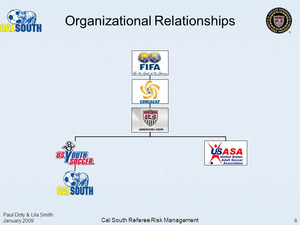 Paul Doty & Lila Smith January 2009 Cal South Referee Risk Management 6 Organizational Relationships