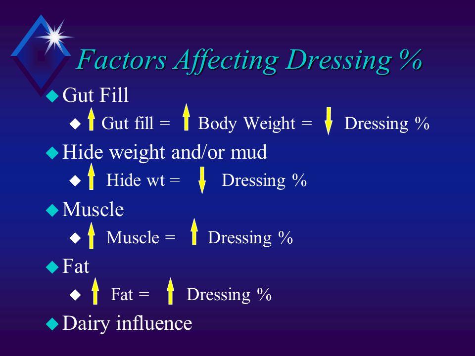 Factors Affecting Dressing % u Gut Fill u Gut fill = Body Weight = Dressing % u Hide weight and/or mud u Hide wt = Dressing % u Muscle u Muscle = Dressing % u Fat u Fat = Dressing % u Dairy influence