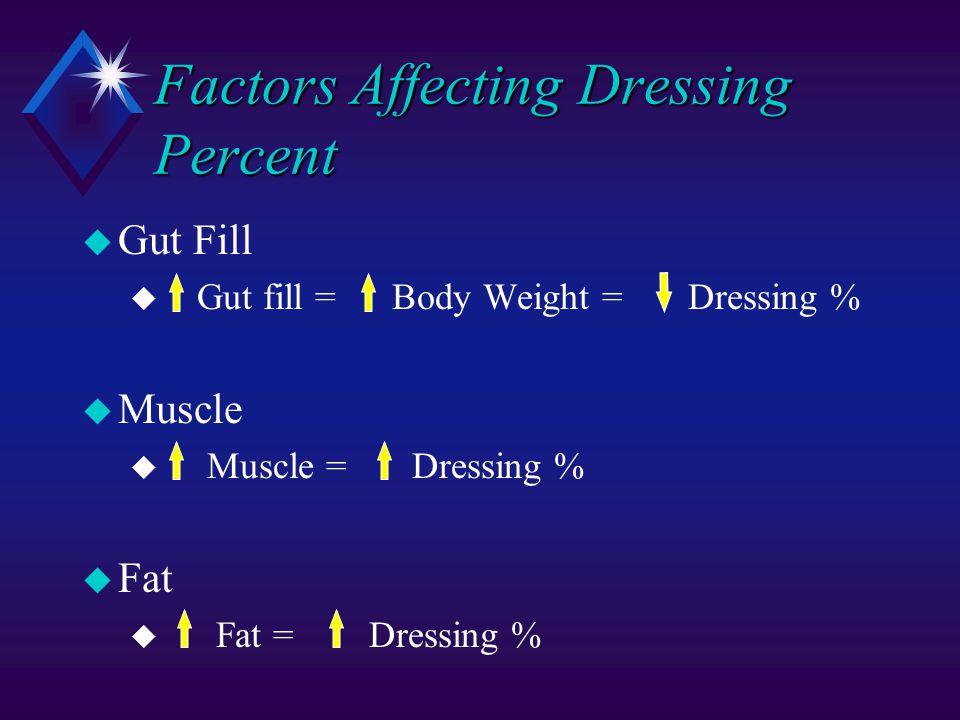 Factors Affecting Dressing Percent u Gut Fill u Gut fill = Body Weight = Dressing % u Muscle u Muscle = Dressing % u Fat u Fat = Dressing %