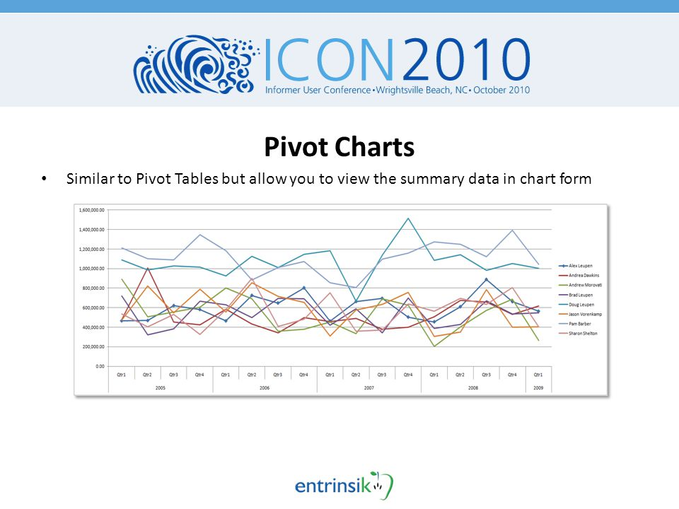 Pivot Charts Similar to Pivot Tables but allow you to view the summary data in chart form