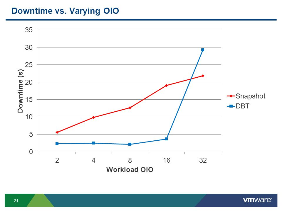21 Downtime vs. Varying OIO
