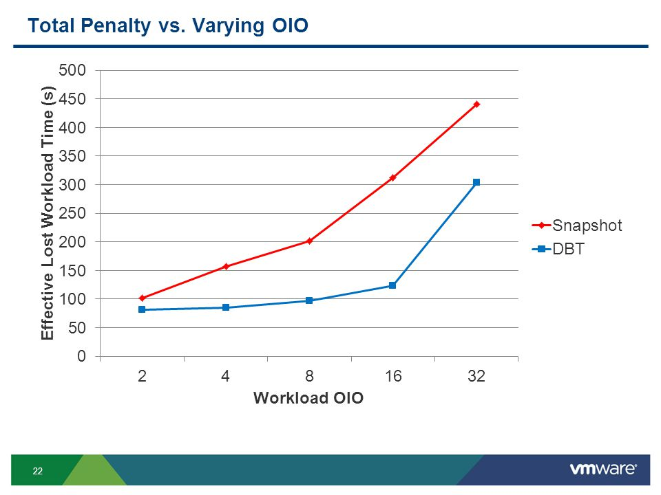 22 Total Penalty vs. Varying OIO