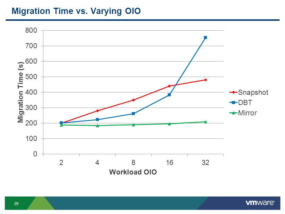 29 Migration Time vs. Varying OIO