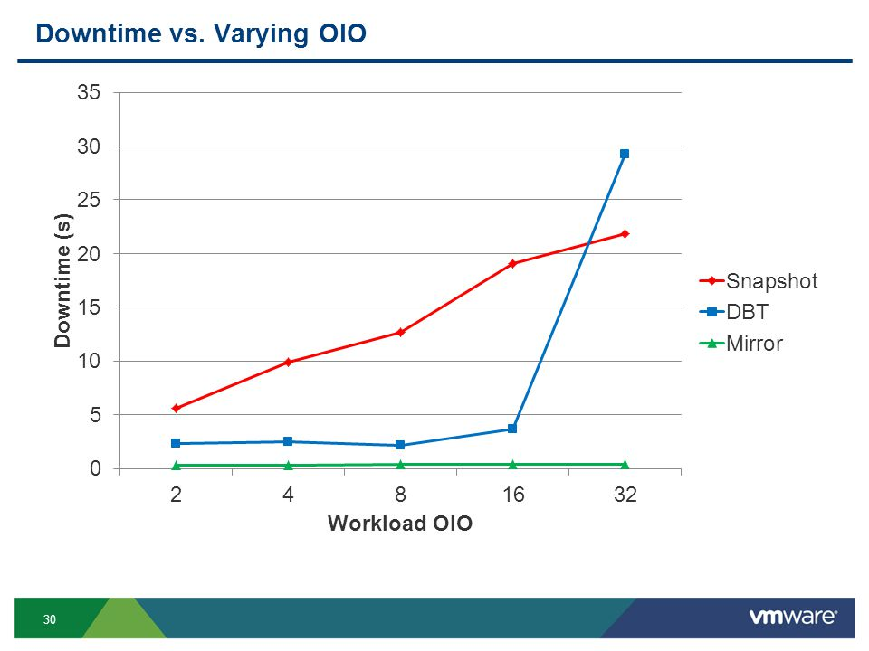 30 Downtime vs. Varying OIO