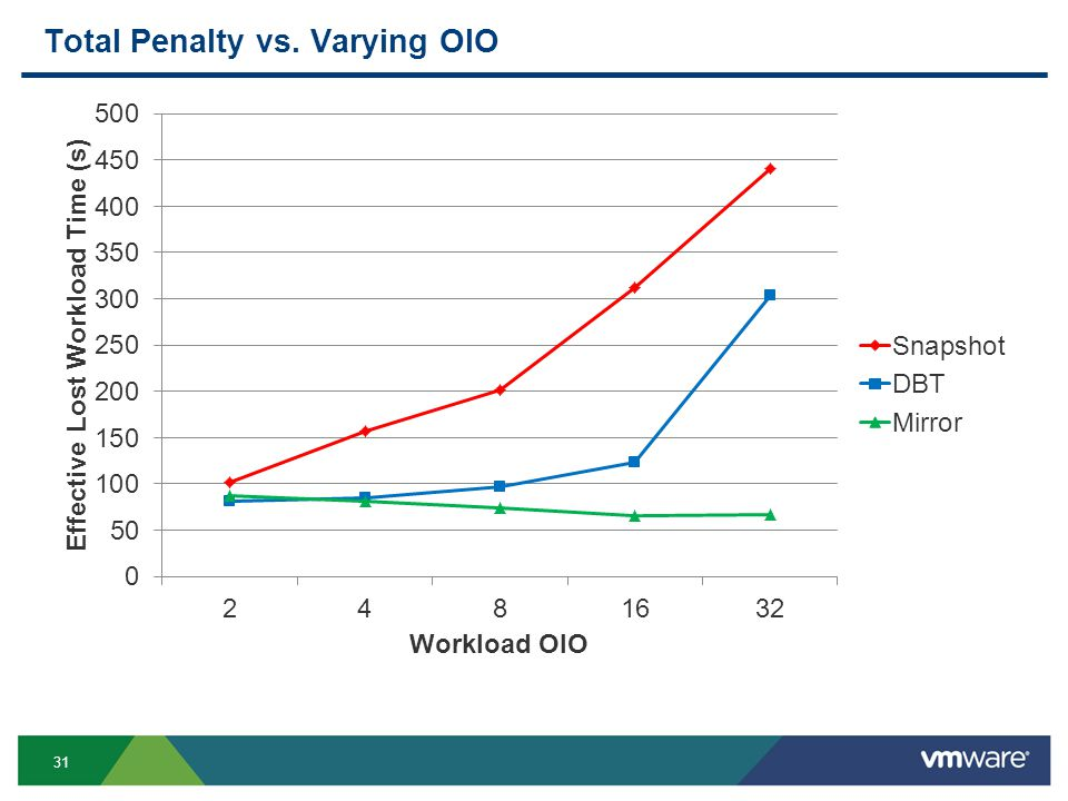 31 Total Penalty vs. Varying OIO