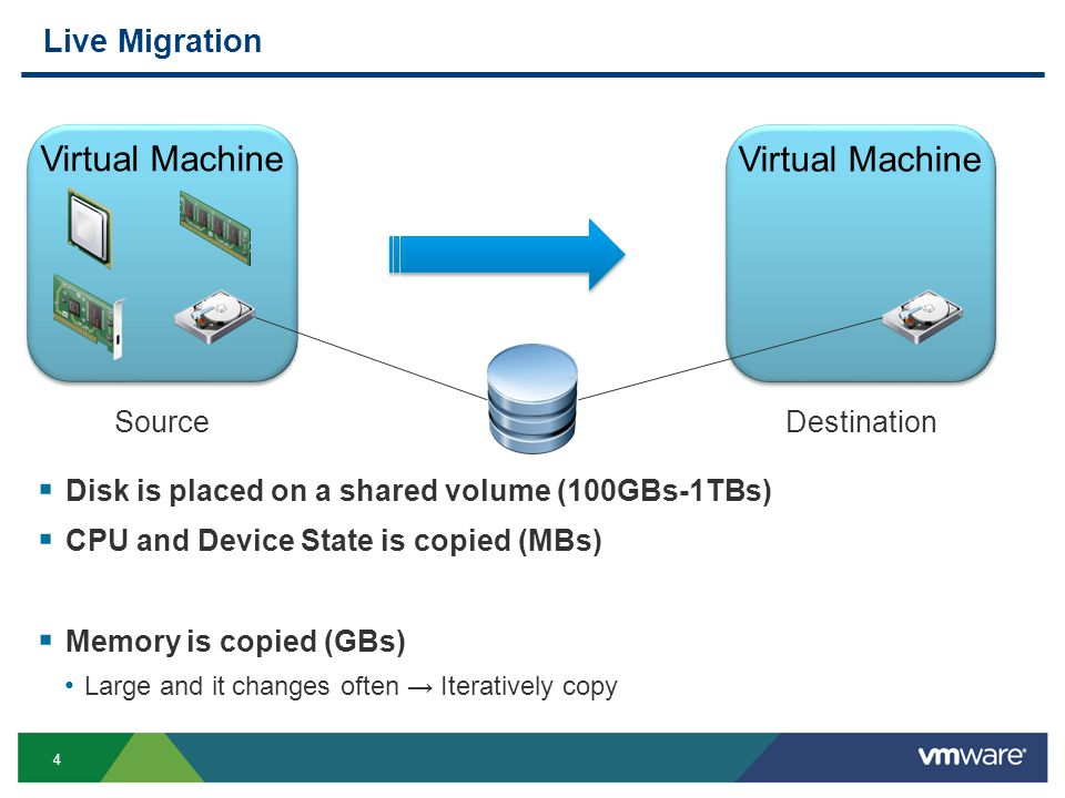4 Virtual Machine Live Migration Virtual Machine  Disk is placed on a shared volume (100GBs-1TBs)  CPU and Device State is copied (MBs)  Memory is copied (GBs) Large and it changes often → Iteratively copy SourceDestination