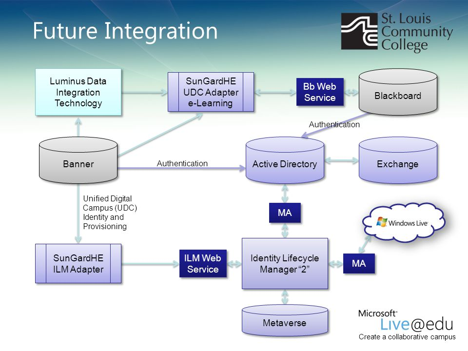 "Create a collaborative campus Future Integration Identity Lifecycle Manager ""2"" Exchange ILM Web Service MA Metaverse Luminus Data Integration Technol"