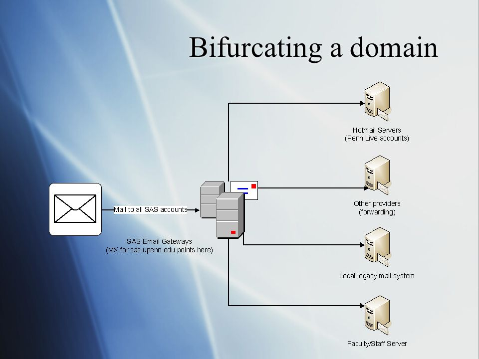 Bifurcating a domain