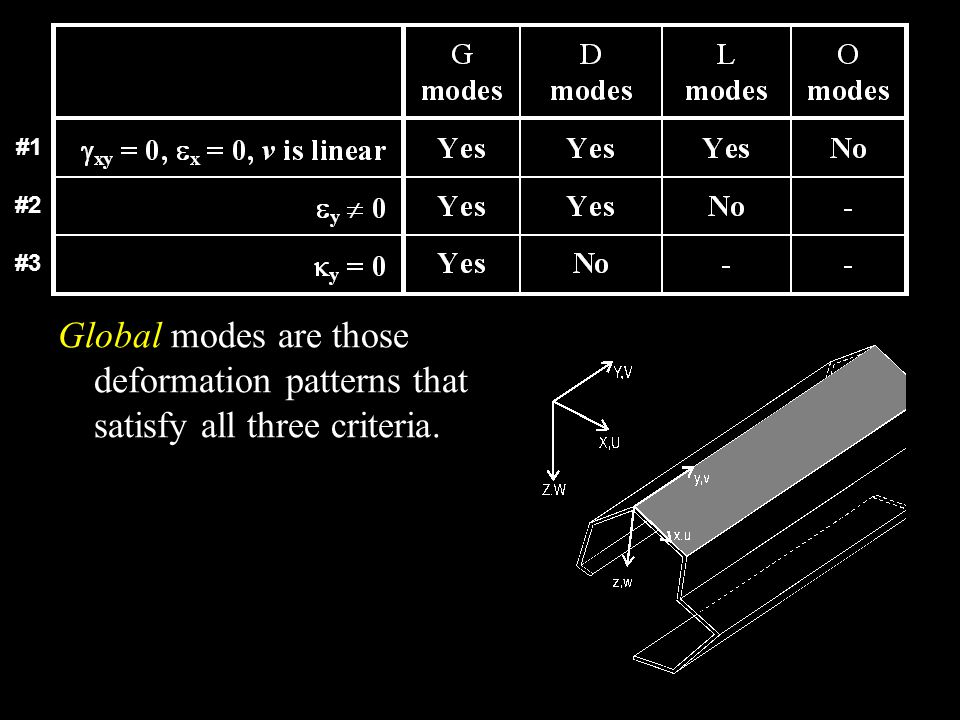 Global modes are those deformation patterns that satisfy all three criteria. #1 #2 #3