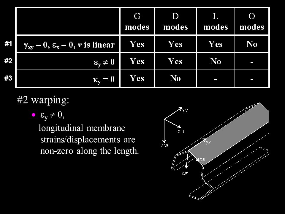 #2 warping:  y  0, longitudinal membrane strains/displacements are non-zero along the length. #1 #2 #3