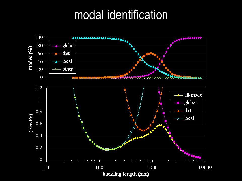 modal identification