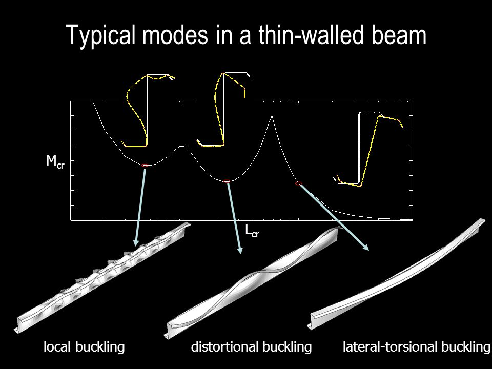 lipped channel in compression typical CFS section Buckling modes include – local, – distortional, and – global Distortional mode is indistinct in a classical FSM analysis 200mm 50mm 20mm P t=1.5mm