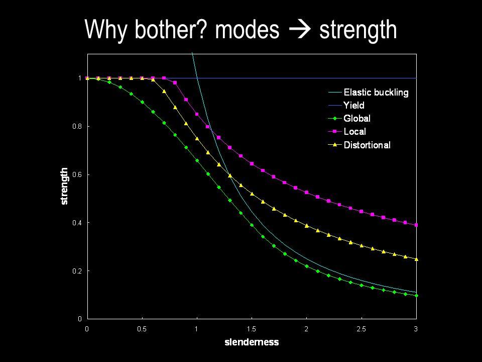 classical finite strip solution