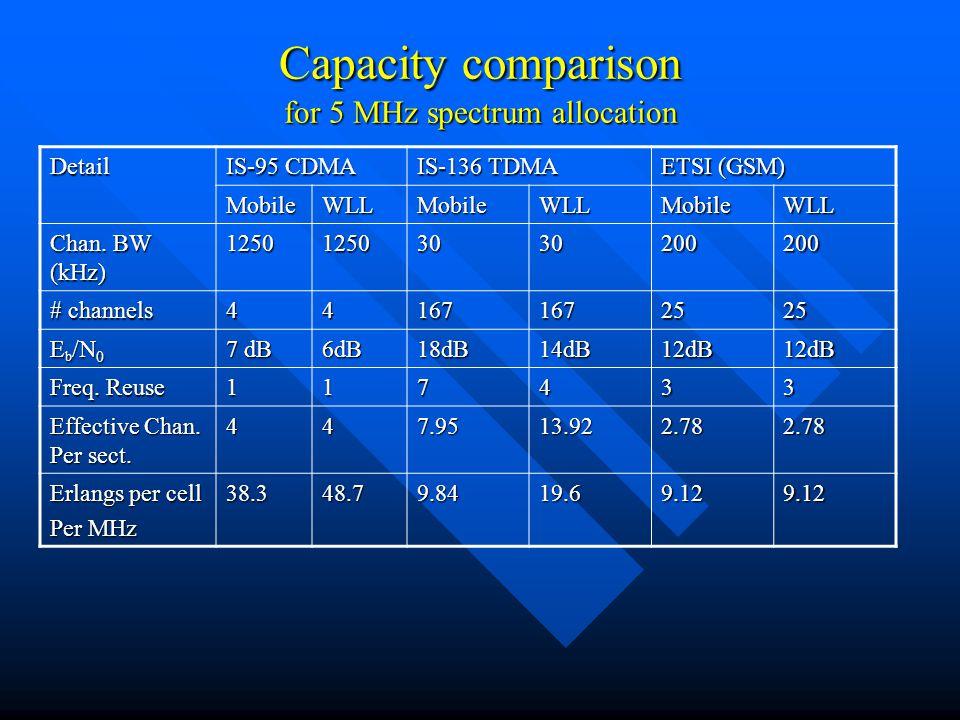 Capacity comparison for 5 MHz spectrum allocation Detail IS-95 CDMA IS-136 TDMA ETSI (GSM) MobileWLLMobileWLLMobileWLL Chan. BW (kHz) 1250125030302002