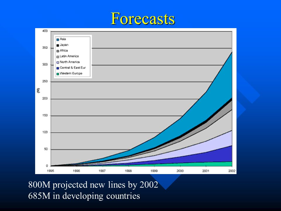 Forecasts 800M projected new lines by 2002 685M in developing countries