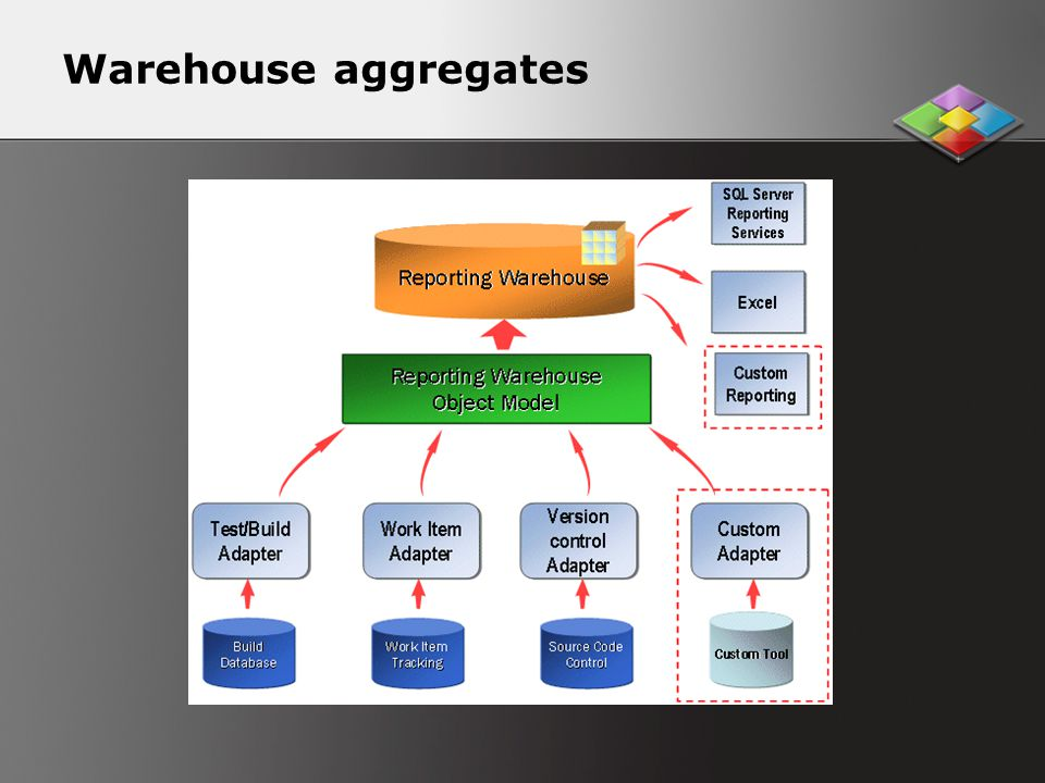 Warehouse aggregates