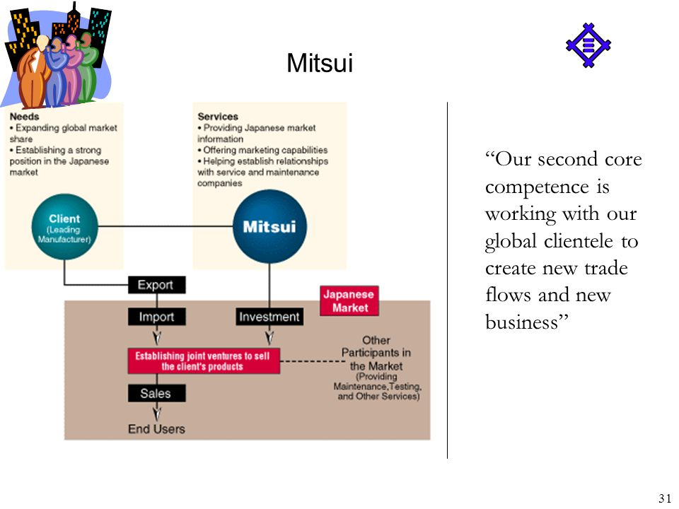 32 Mitsui Distributor of goods and services; Transfer agent for technology; Financier, Investor; Project organizer; Market developer; Resource developer; Well-informed consultant and business partner. Mitsui