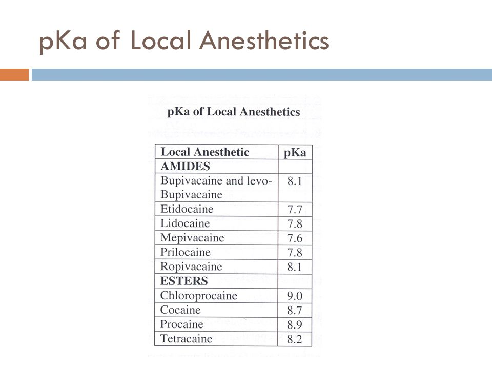 pKa of Local Anesthetics