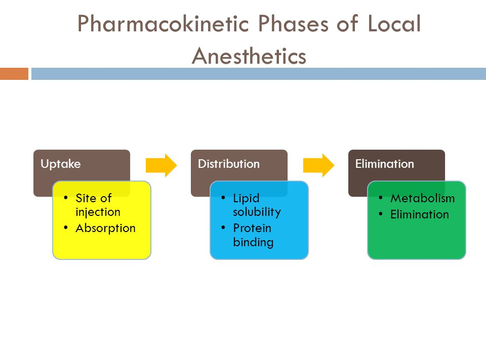Pharmacokinetic Phases of Local Anesthetics Uptake Site of injection Absorption Distribution Lipid solubility Protein binding Elimination Metabolism Elimination