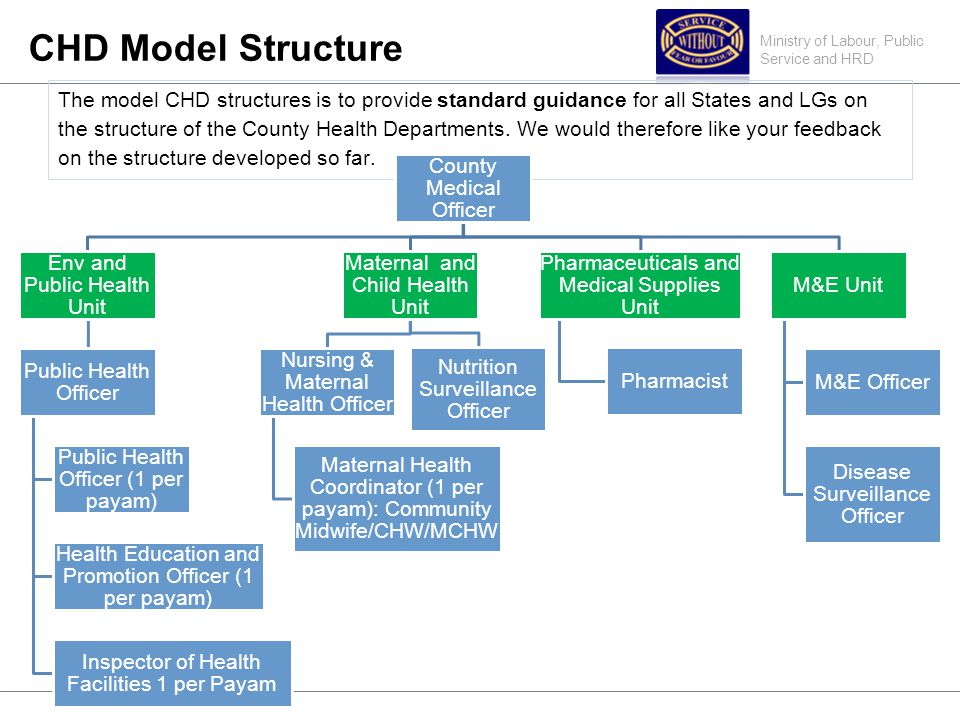 Ministry of Labour, Public Service and HRD CHD Model Structure The model CHD structures is to provide standard guidance for all States and LGs on the structure of the County Health Departments.