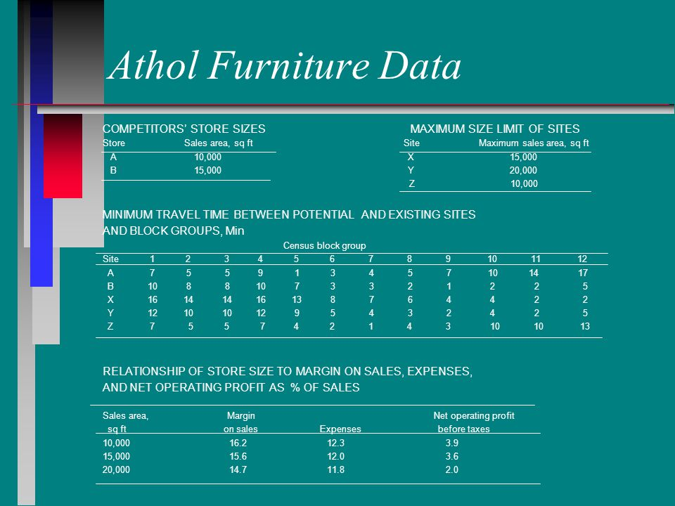 Athol Furniture Data COMPETITORS' STORE SIZES MAXIMUM SIZE LIMIT OF SITES Store Sales area, sq ft Site Maximum sales area, sq ft A 10,000 X 15,000 B 15,000 Y 20,000 Z 10,000 MINIMUM TRAVEL TIME BETWEEN POTENTIAL AND EXISTING SITES AND BLOCK GROUPS, Min Census block group Site 1 2 3 4 5 6 7 8 9 10 11 12 A 7 5 5 9 1 3 4 5 7 10 14 17 B 10 8 8 10 7 3 3 2 1 2 2 5 X 16 14 14 16 13 8 7 6 4 4 2 2 Y 12 10 10 12 9 5 4 3 2 4 2 5 Z 7 5 5 7 4 2 1 4 3 10 10 13 RELATIONSHIP OF STORE SIZE TO MARGIN ON SALES, EXPENSES, AND NET OPERATING PROFIT AS % OF SALES Sales area, Margin Net operating profit sq ft on sales Expenses before taxes 10,000 16.2 12.3 3.9 15,000 15.6 12.0 3.6 20,000 14.7 11.8 2.0
