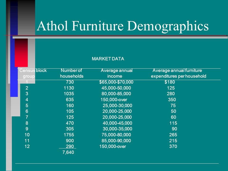 Athol Furniture Demographics MARKET DATA Census block Number of Average annual Average annual furniture group households income expenditures per household 1 730 $65,000-$70,000 $180 2 1130 45,000-50,000 125 3 1035 80,000-85,000 280 4 635 150,000-over 350 5 160 25,000-30,000 75 6 105 20,000-25,000 50 7 125 20,000-25,000 60 8 470 40,000-45,000 115 9 305 30,000-35,000 90 10 1755 75,000-80,000 265 11 900 85,000-90,000 215 12 290 150,000-over 370 7,640