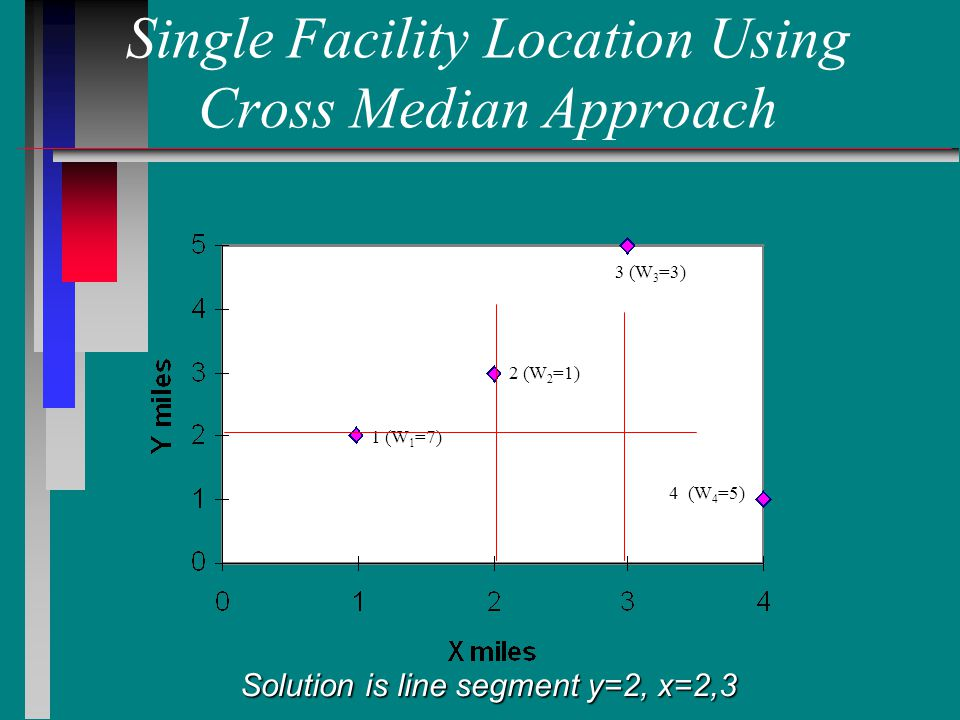 Single Facility Location Using Cross Median Approach 1 (W 1 =7) 2 (W 2 =1) 3 (W 3 =3) 4 (W 4 =5) Solution is line segment y=2, x=2,3