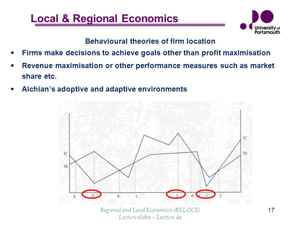 Local & Regional Economics 17 Behavioural theories of firm location  Firms make decisions to achieve goals other than profit maximisation  Revenue maximisation or other performance measures such as market share etc.