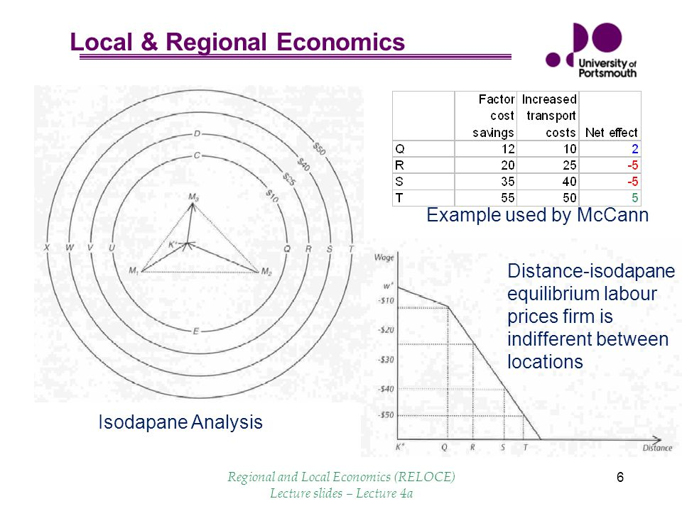 Local & Regional Economics 6 Isodapane Analysis Distance-isodapane equilibrium labour prices firm is indifferent between locations Example used by McCann Regional and Local Economics (RELOCE) Lecture slides – Lecture 4a