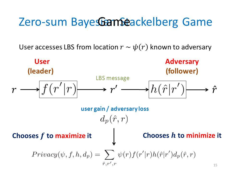 Zero-sum Bayesian Stackelberg Game User Adversary (leader) (follower) Game LBS message user gain / adversary loss 15